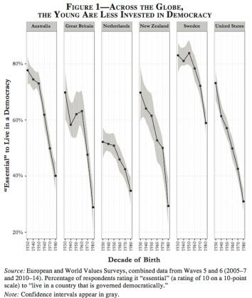 graphe Foa & Mounk 2017
